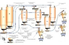 Варианты использования транспортирующих устройств марки Ш2-ХМЖ и других видов оборудования, поставляемых отделом конструирования ГОСНИИХП